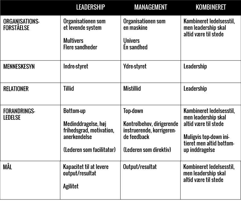Sammenhængen mellem leadership og management i forandringsledelse uden forandringslede